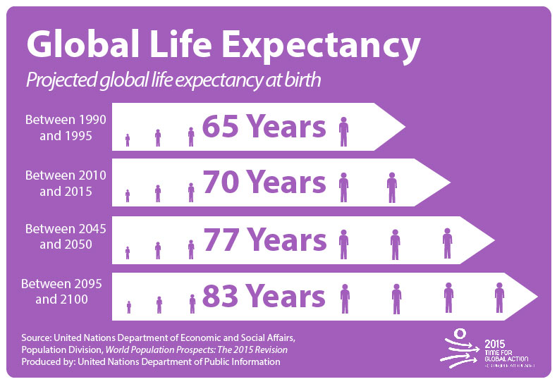 Image Result For Life Expectancy At Birth Africa