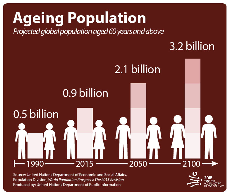 research paper on aging population Objectives on this article paper are examining the outcomes of population ageing for labor force operating in thailand by policy response via theoretical approach and discussing future challenges for thailand organizations.