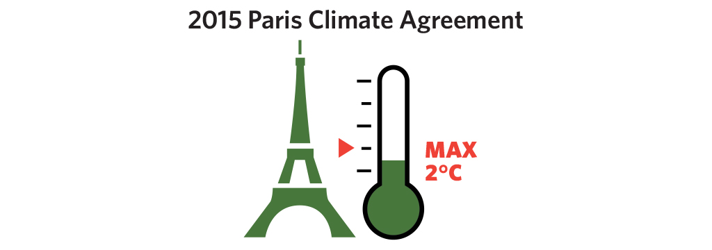 In April 2016, 175 Member States signed the historic Paris Agreement, which sets the stage for ambitious climate action by all to ensure that global temperatures rise no more than 2 degrees Celsius.