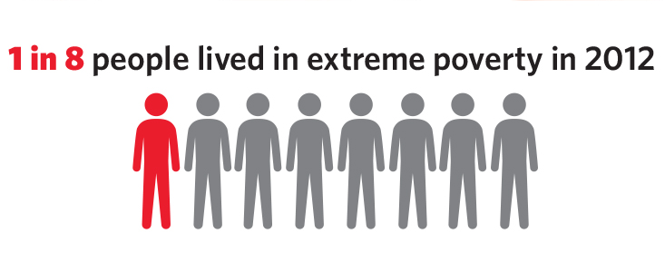 The proportion of the global population living below the extreme poverty line dropped by half between 2002 and 2012, from 26 to 13 per cent. This translated to one in eight people worldwide living in extreme poverty in 2012.