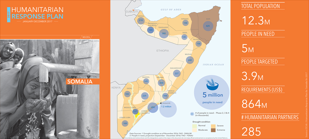 Composite graphic of the Humanitarian Response Plan for Somalia, drought conditions in Somalia, and number of people in need