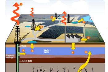 Schematic representation of infrastructures and potential impacts. Source: UNEP/GRID-Geneva