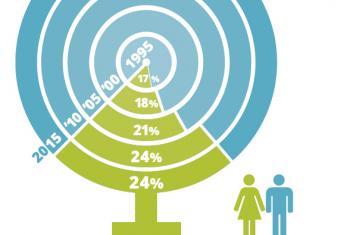 Infografia incluida en el informe del Proyecto de Monitoreo Global de los Medios