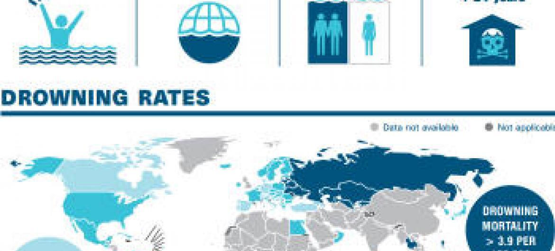 Relatório Global sobre Afogamento. Imagem: OMS