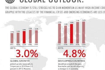 Relatório prevê melhora na economia global. Imagem: Banco Mundial