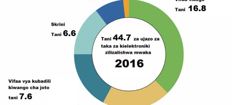 Takwimu za kiwango cha taka za kielektroniki zilivyotupwa mwaka jana. Vifaa vidogo ni pamoja na plagi za umeme huku vifaa vidogo vya teknolojia vikiwa ni pamoja na simu za kiganjani. (Picha: Global e-waste monitor report)
